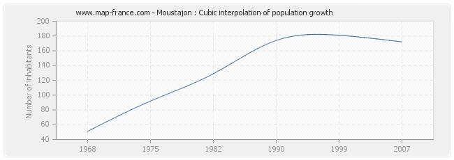Moustajon : Cubic interpolation of population growth