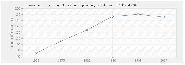 Population Moustajon