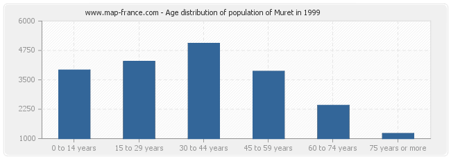 Age distribution of population of Muret in 1999