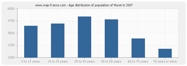 Age distribution of population of Muret in 2007