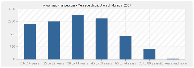 Men age distribution of Muret in 2007