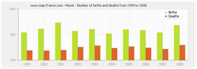 Muret : Number of births and deaths from 1999 to 2008