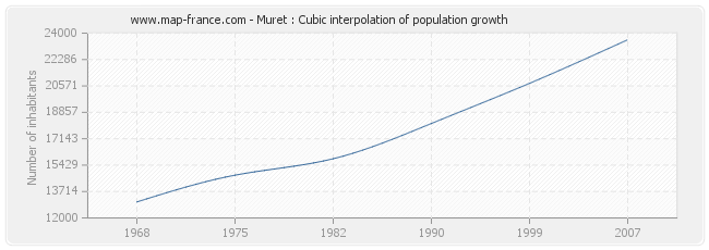 Muret : Cubic interpolation of population growth
