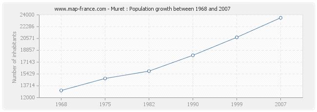 Population Muret