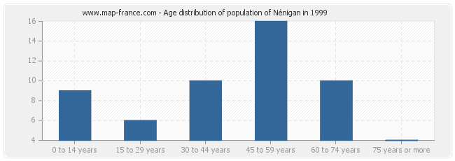 Age distribution of population of Nénigan in 1999