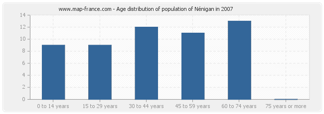 Age distribution of population of Nénigan in 2007