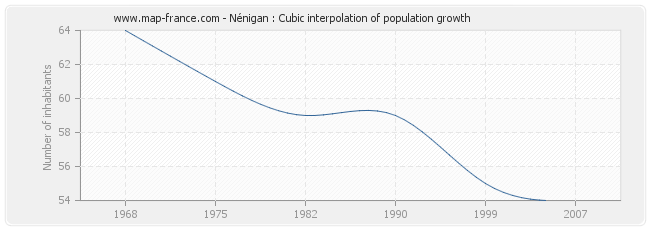 Nénigan : Cubic interpolation of population growth