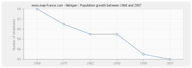 Population Nénigan