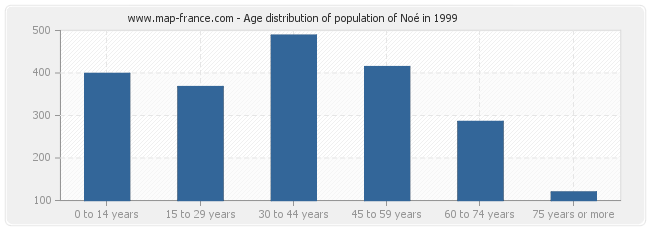 Age distribution of population of Noé in 1999