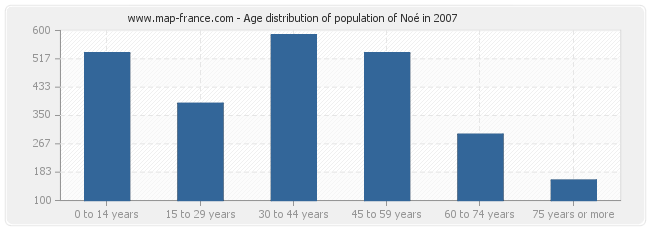 Age distribution of population of Noé in 2007