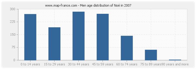 Men age distribution of Noé in 2007
