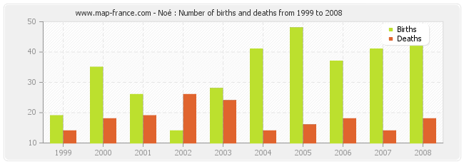 Noé : Number of births and deaths from 1999 to 2008