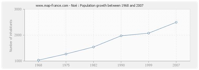 Population Noé