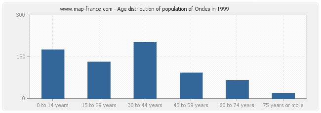 Age distribution of population of Ondes in 1999