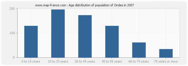 Age distribution of population of Ondes in 2007