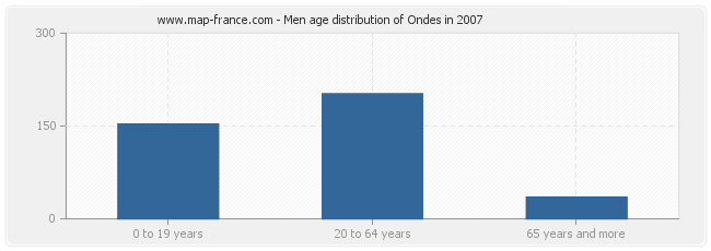 Men age distribution of Ondes in 2007