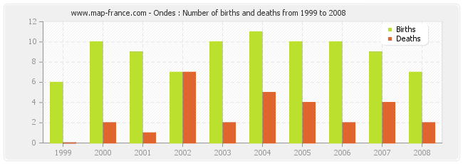 Ondes : Number of births and deaths from 1999 to 2008