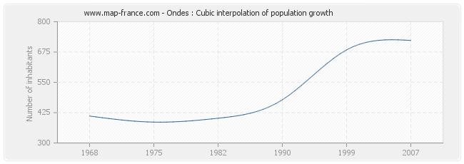 Ondes : Cubic interpolation of population growth