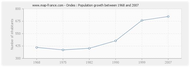 Population Ondes
