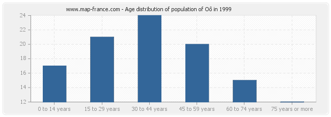 Age distribution of population of Oô in 1999