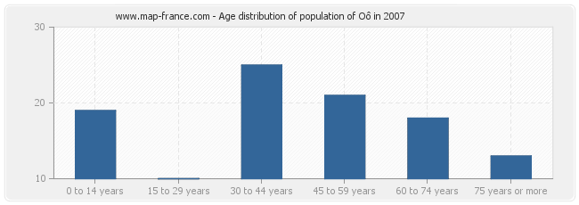 Age distribution of population of Oô in 2007