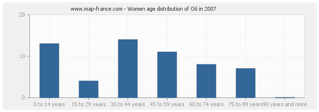 Women age distribution of Oô in 2007