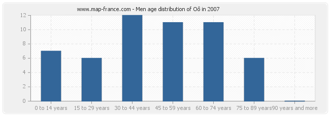 Men age distribution of Oô in 2007