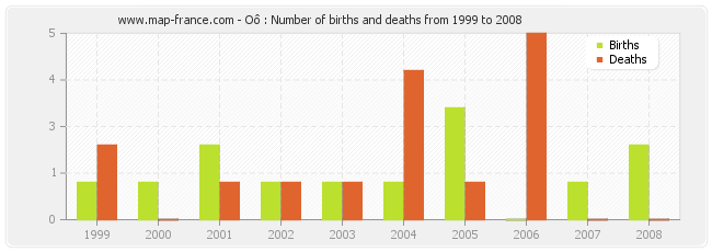 Oô : Number of births and deaths from 1999 to 2008