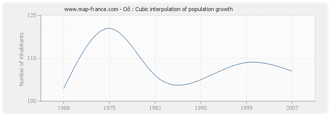 Oô : Cubic interpolation of population growth