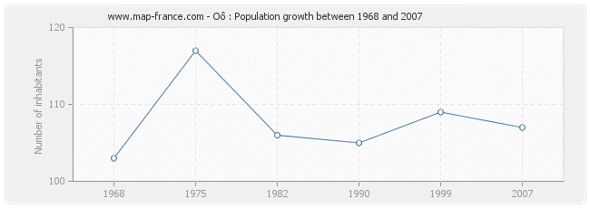 Population Oô