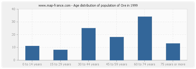 Age distribution of population of Ore in 1999