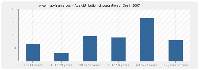 Age distribution of population of Ore in 2007