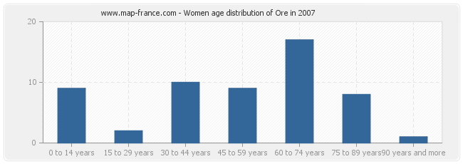 Women age distribution of Ore in 2007