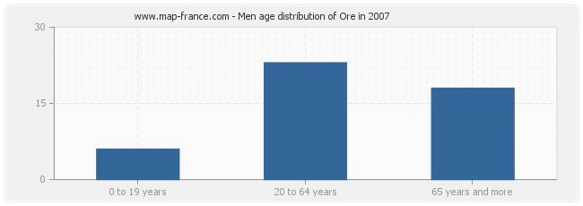 Men age distribution of Ore in 2007