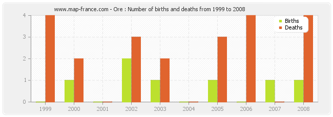Ore : Number of births and deaths from 1999 to 2008