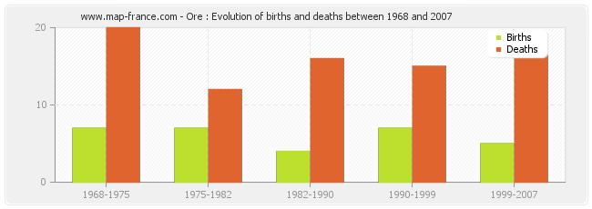 Ore : Evolution of births and deaths between 1968 and 2007