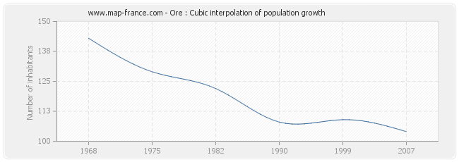 Ore : Cubic interpolation of population growth