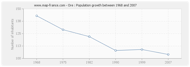 Population Ore