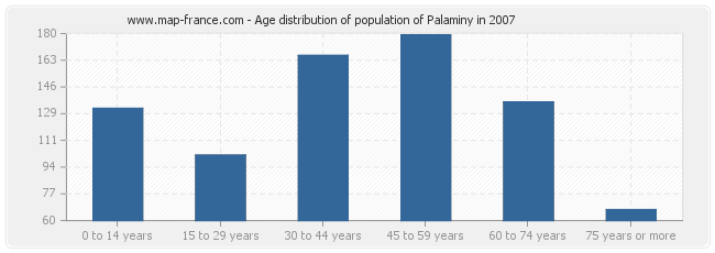 Age distribution of population of Palaminy in 2007