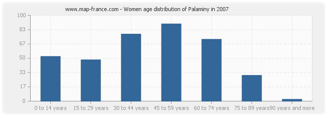 Women age distribution of Palaminy in 2007