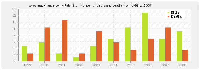 Palaminy : Number of births and deaths from 1999 to 2008