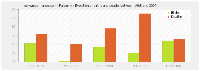 Palaminy : Evolution of births and deaths between 1968 and 2007
