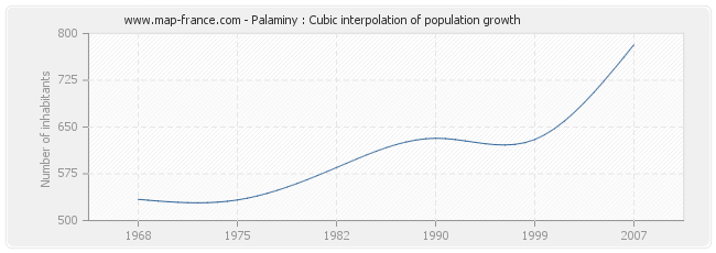 Palaminy : Cubic interpolation of population growth