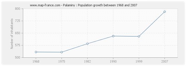 Population Palaminy