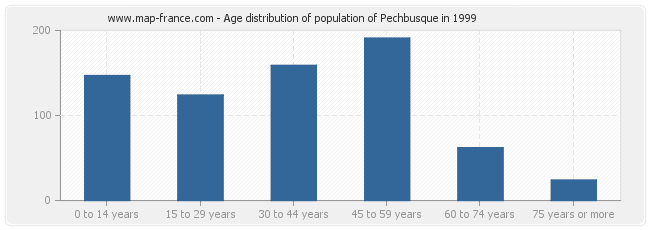 Age distribution of population of Pechbusque in 1999