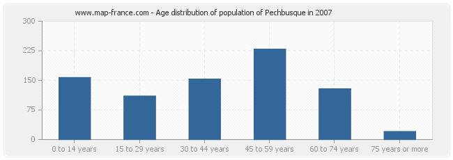 Age distribution of population of Pechbusque in 2007