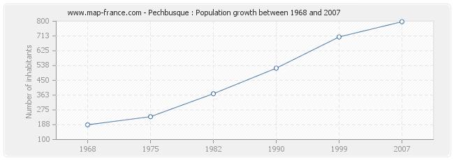 Population Pechbusque