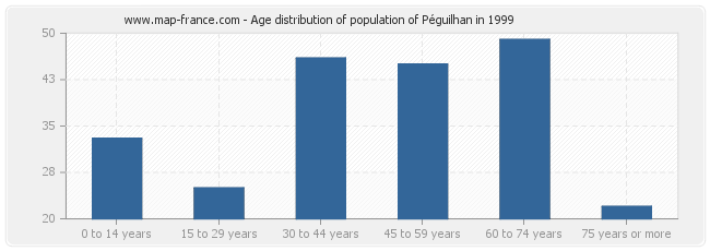 Age distribution of population of Péguilhan in 1999