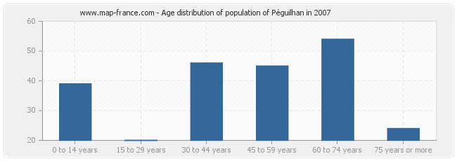 Age distribution of population of Péguilhan in 2007