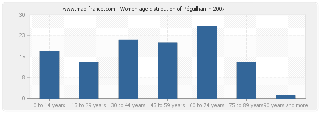 Women age distribution of Péguilhan in 2007